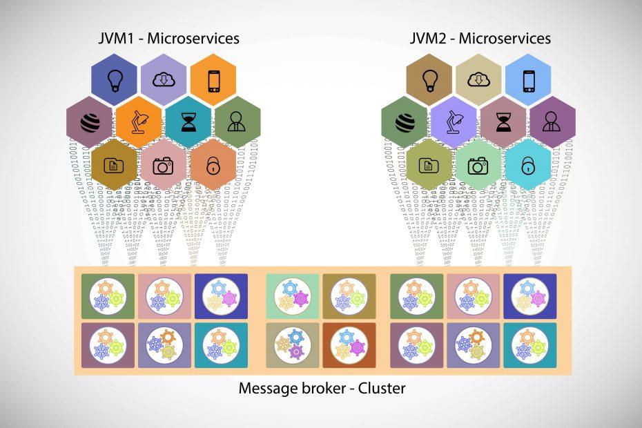 Enterprise Microservice Architecture